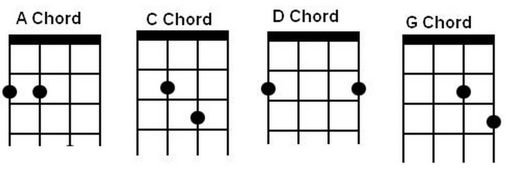 Mandolin mandolin chords e7 : common mandolin chords Tags : common mandolin chords banjo chords ...