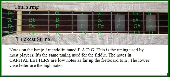Banjo Tabs For Irish Folk And Ballad Songs - Irish folk songs