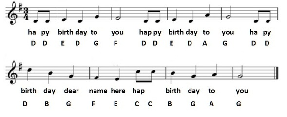 Happy Birthday Tin Whistle Sheet Music with letter notes for beginners