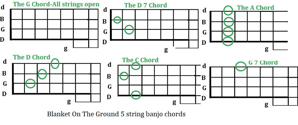 Blanket on the ground banjo chords