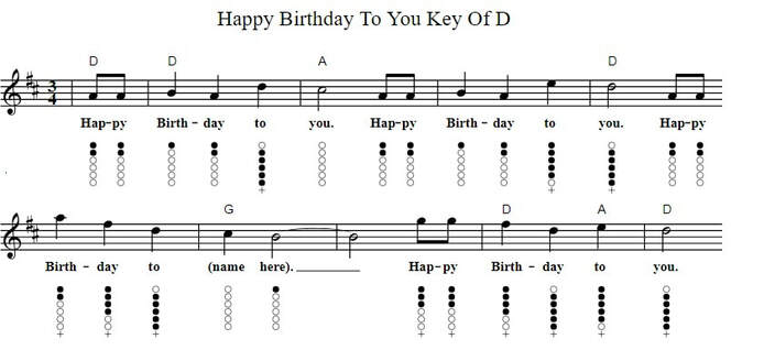 Happy birthday to you sheet music in the key of D