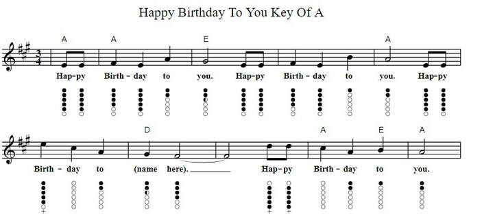 Happy birthday to you sheet music in A with lyrics