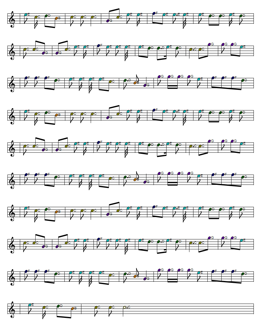 I'll tell me ma full sheet music part two
