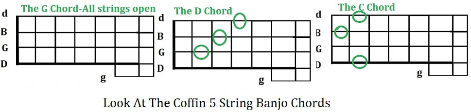 Look at the coffin 5 string banjo chords