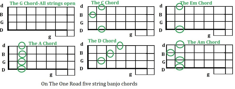 On the one road five string banjo chords