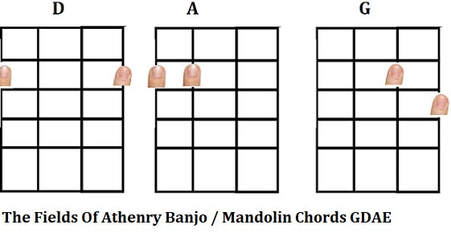 The fields of Athenry banjo / mandolin chords shapes