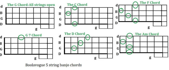 Boolavogue 5 string banjo song chords