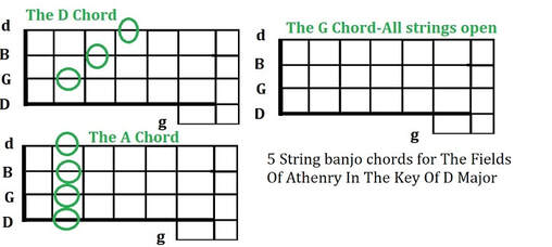 5 string banjo chords for the fields of Athenry