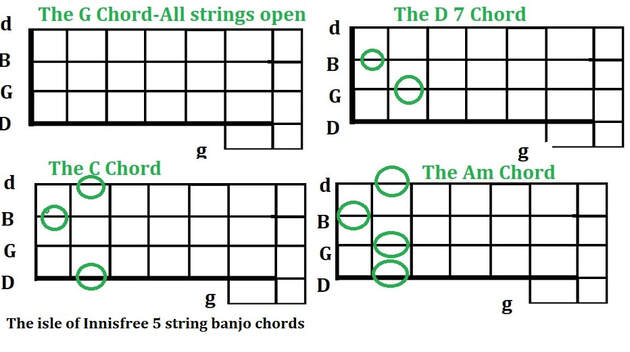 The isle of Innisfree 5 string banjo chords