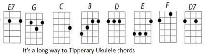 It's a long way to Tipperary Ukulele chords