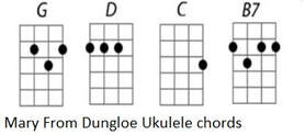 Mary from Dungloe ukulele chords