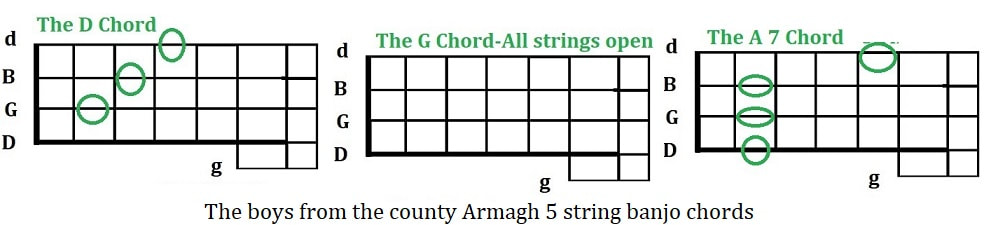 The boys from the County Armagh 5 string banjo chords