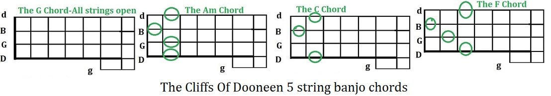 The cliffs of Dooneen five string banjo chords